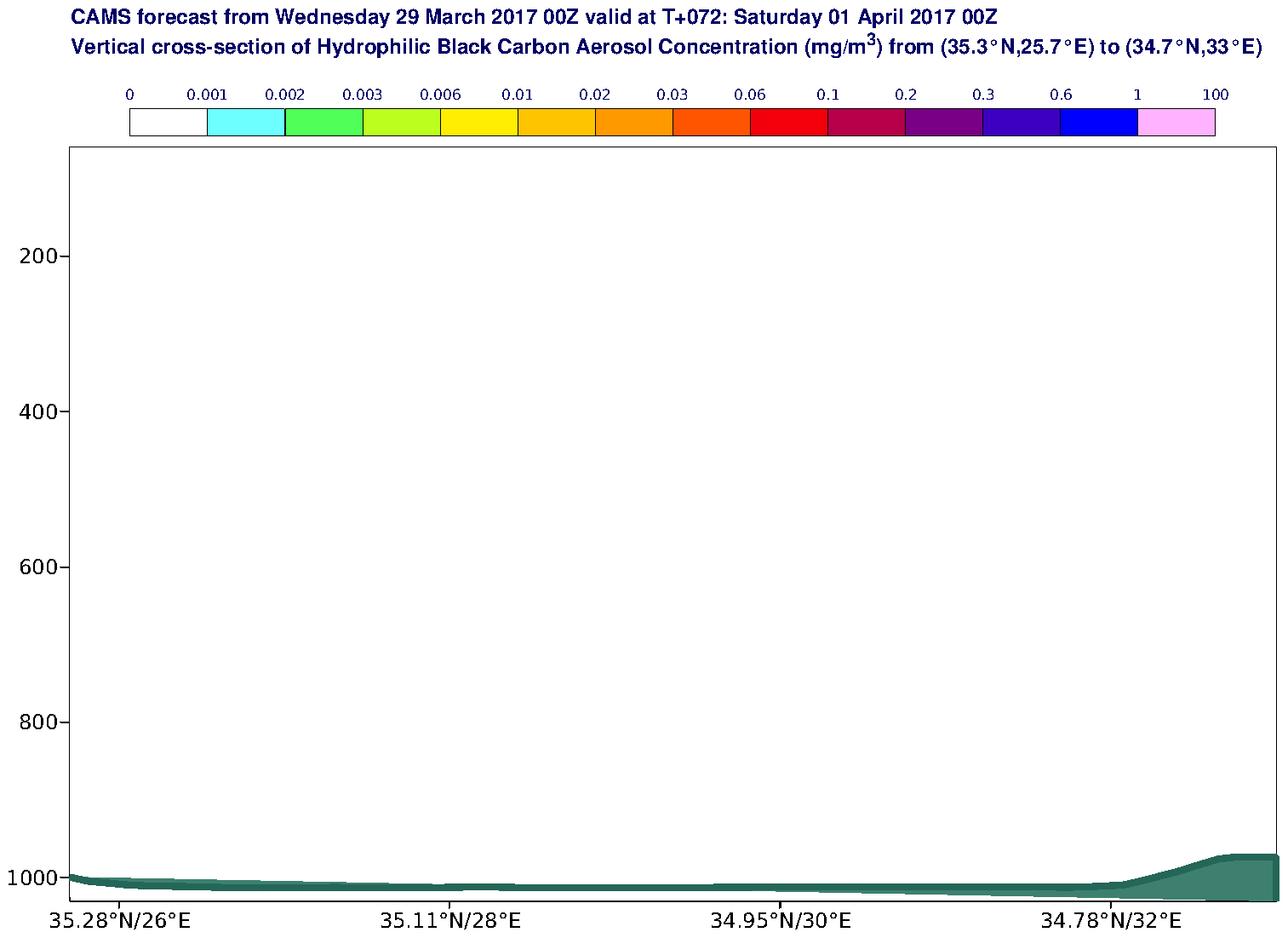 Vertical cross-section of Hydrophilic Black Carbon Aerosol Concentration (mg/m3) valid at T72 - 2017-04-01 00:00