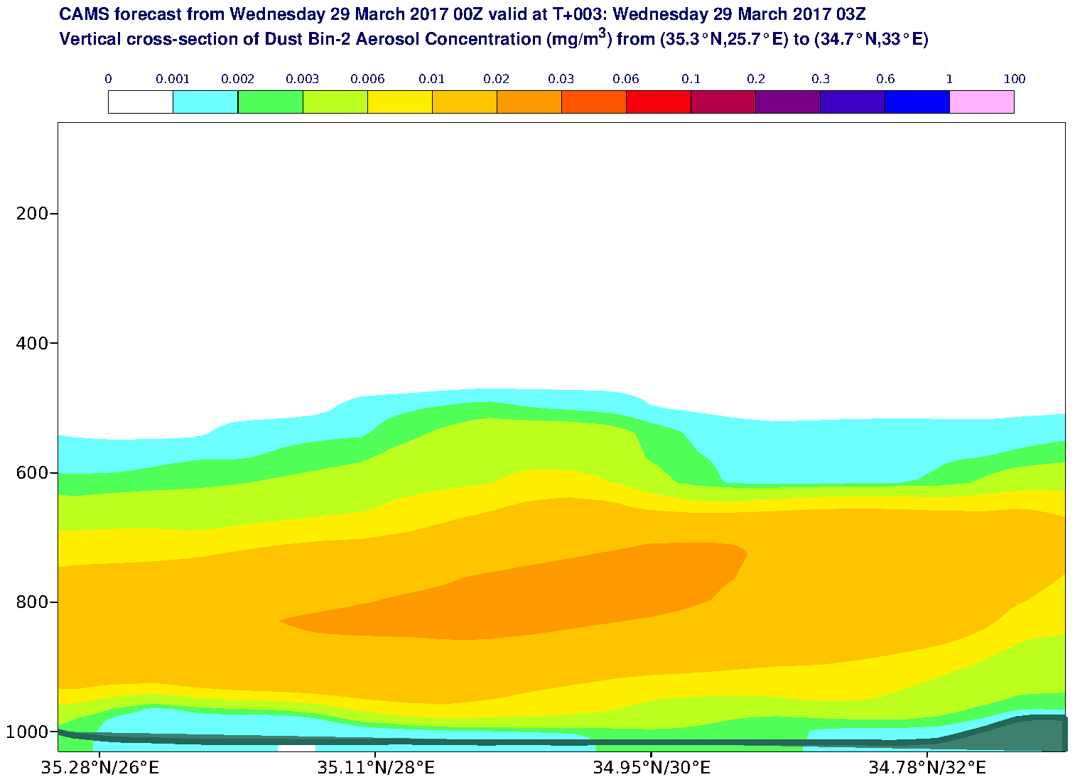 Vertical cross-section of Dust Bin-2 Aerosol Concentration (mg/m3) valid at T3 - 2017-03-29 03:00
