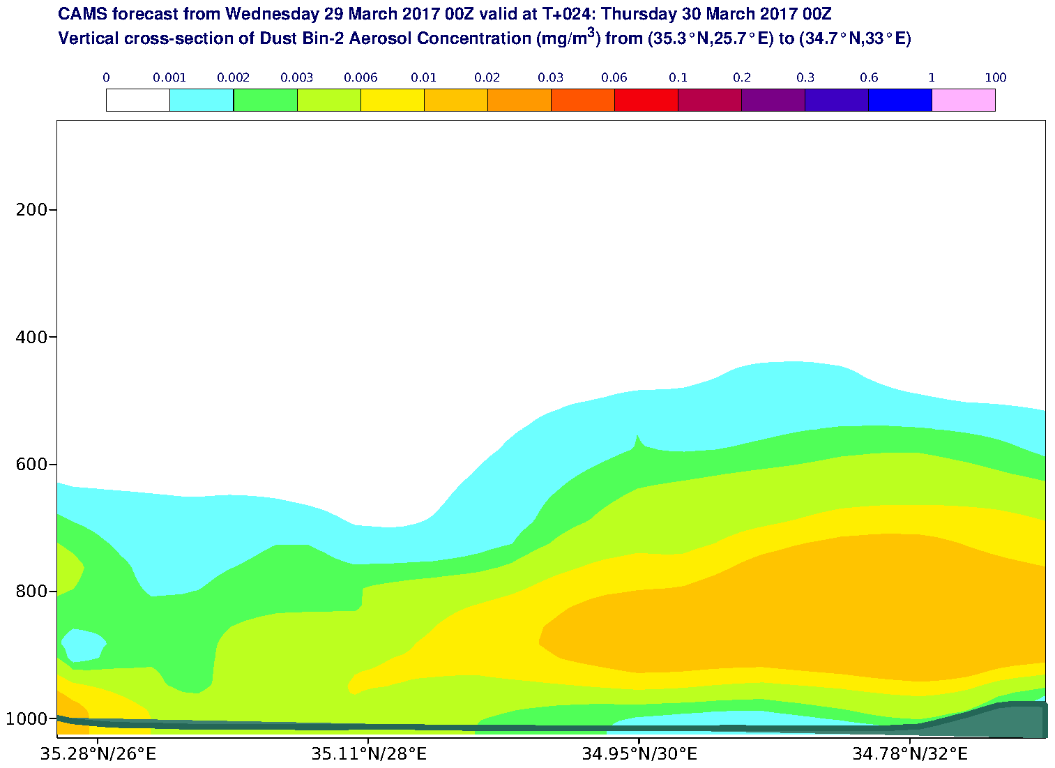 Vertical cross-section of Dust Bin-2 Aerosol Concentration (mg/m3) valid at T24 - 2017-03-30 00:00