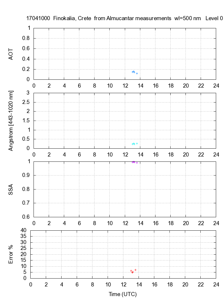 AOD, Angstroem exponent, and SSA from almucantar measurements - 2017-04-10