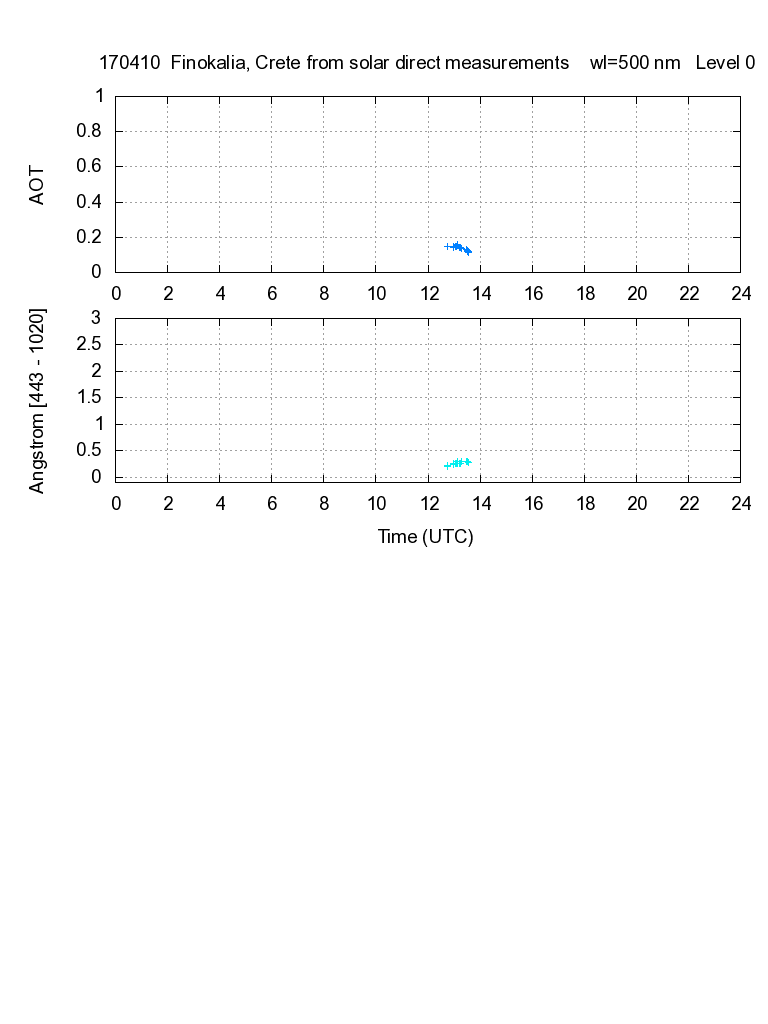 AOD and Angstroem exponent from direct solar measurements - 2017-04-10