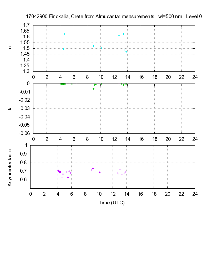 CRI from almucantar measurements - 2017-04-29