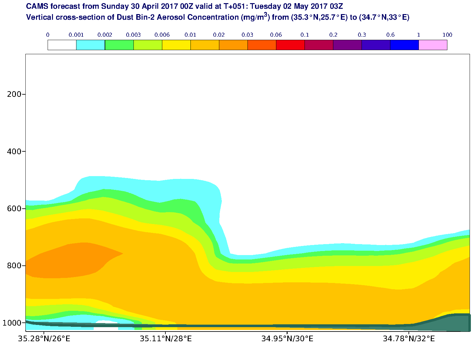 Vertical cross-section of Dust Bin-2 Aerosol Concentration (mg/m3) valid at T51 - 2017-05-02 03:00
