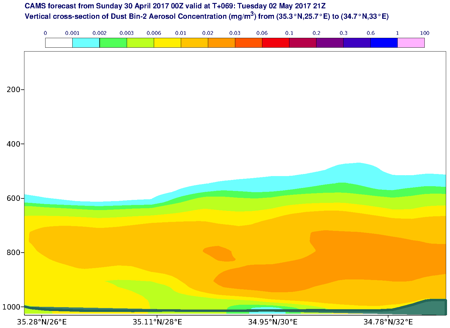 Vertical cross-section of Dust Bin-2 Aerosol Concentration (mg/m3) valid at T69 - 2017-05-02 21:00