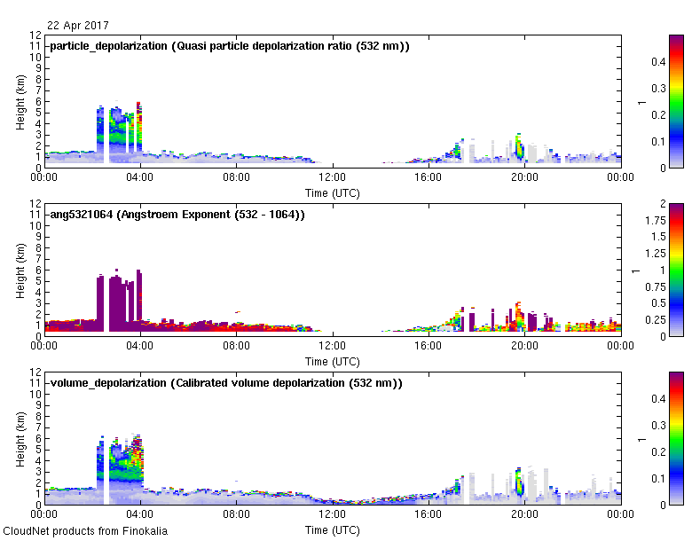 Multiwavelength aerosol classification  - 2017-04-22