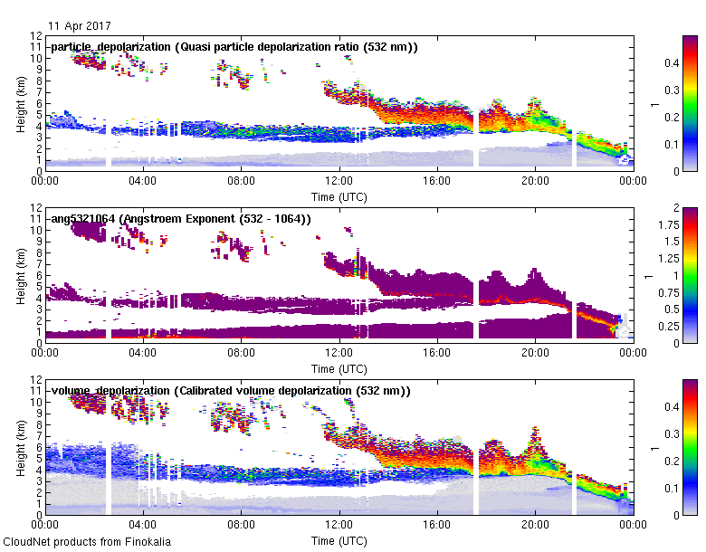 Multiwavelength aerosol classification  - 2017-04-11