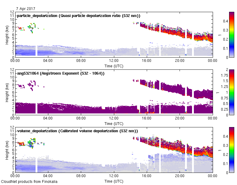 Multiwavelength aerosol classification  - 2017-04-07
