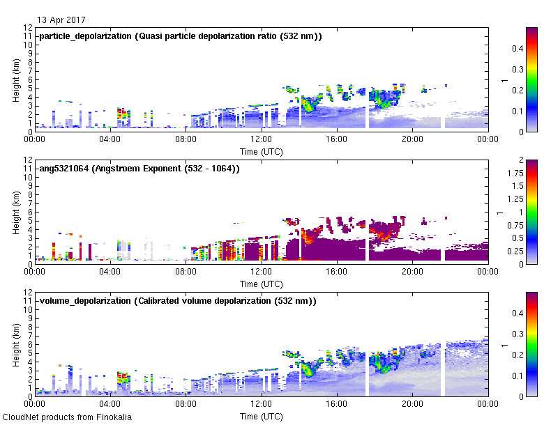 Multiwavelength aerosol classification  - 2017-04-13