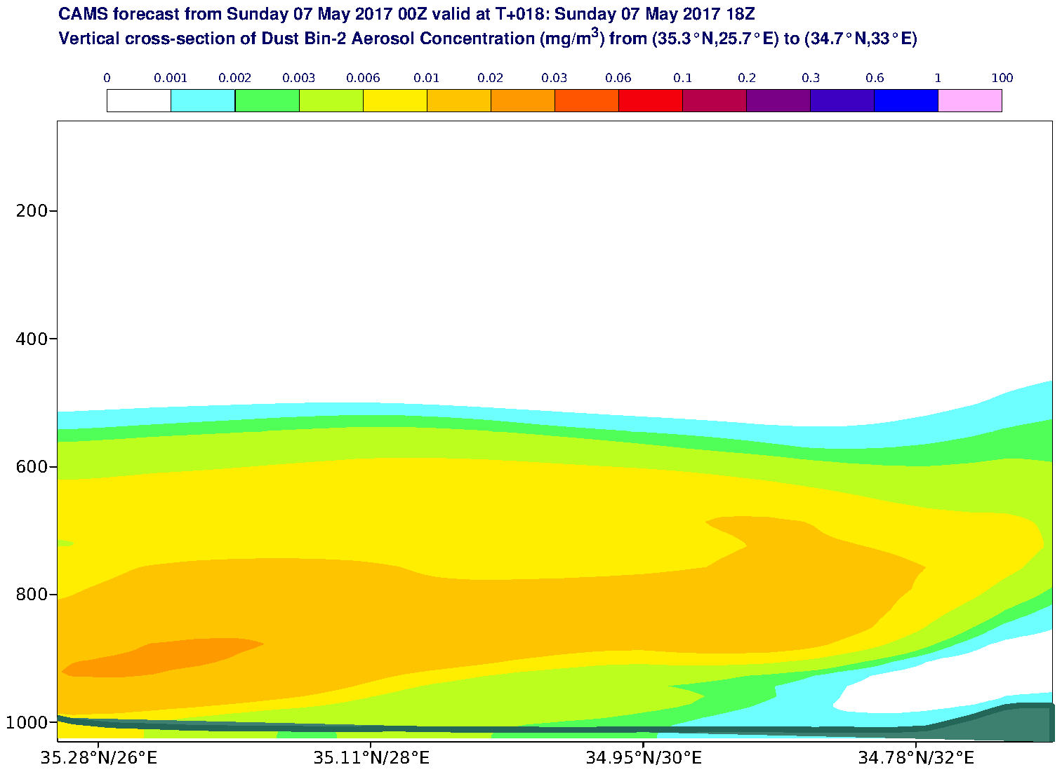 Vertical cross-section of Dust Bin-2 Aerosol Concentration (mg/m3) valid at T18 - 2017-05-07 18:00