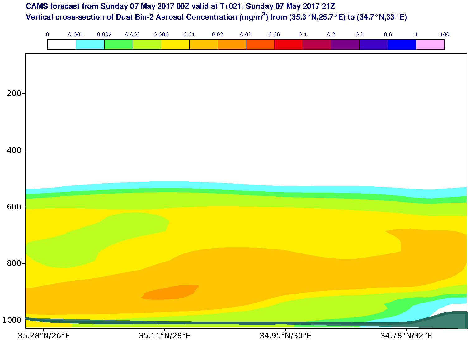 Vertical cross-section of Dust Bin-2 Aerosol Concentration (mg/m3) valid at T21 - 2017-05-07 21:00