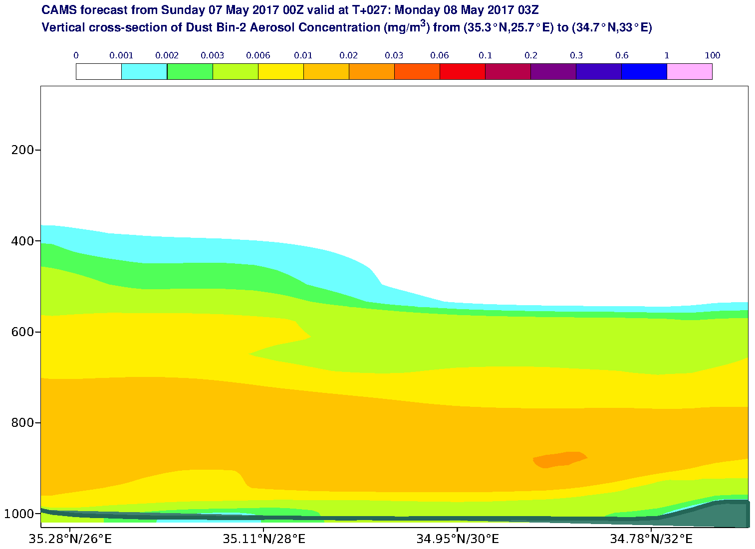 Vertical cross-section of Dust Bin-2 Aerosol Concentration (mg/m3) valid at T27 - 2017-05-08 03:00