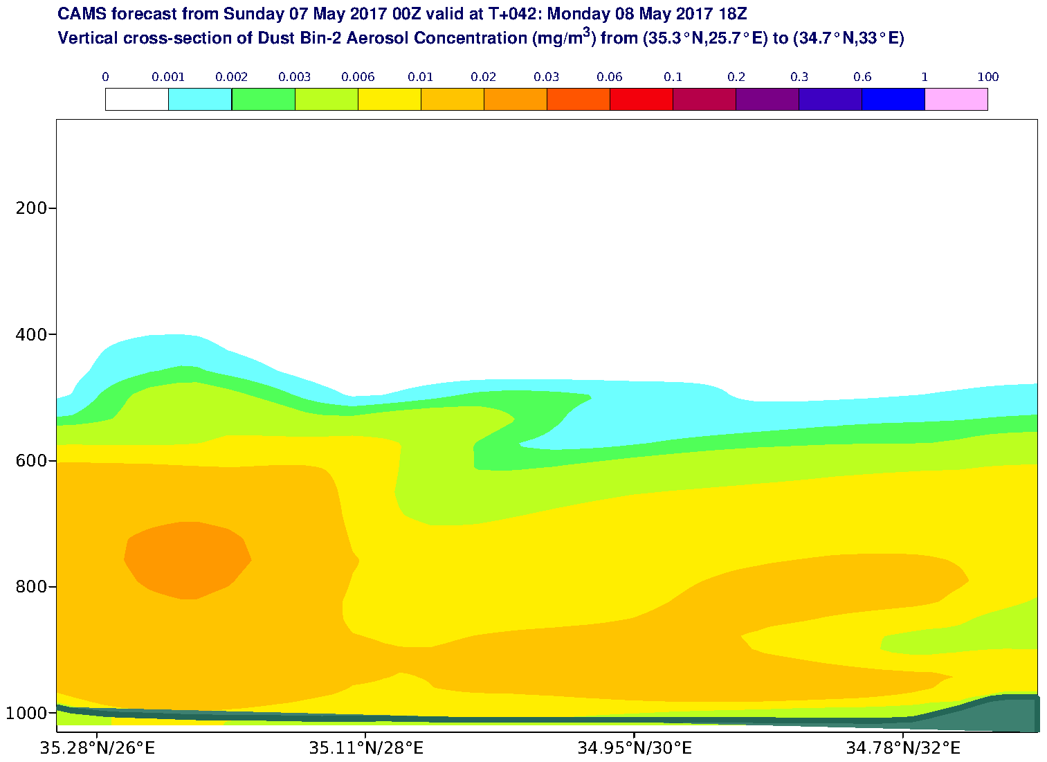Vertical cross-section of Dust Bin-2 Aerosol Concentration (mg/m3) valid at T42 - 2017-05-08 18:00