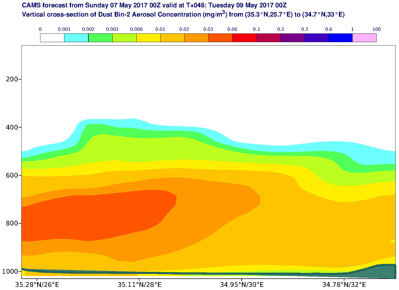 Vertical cross-section of Dust Bin-2 Aerosol Concentration (mg/m3) valid at T48 - 2017-05-09 00:00