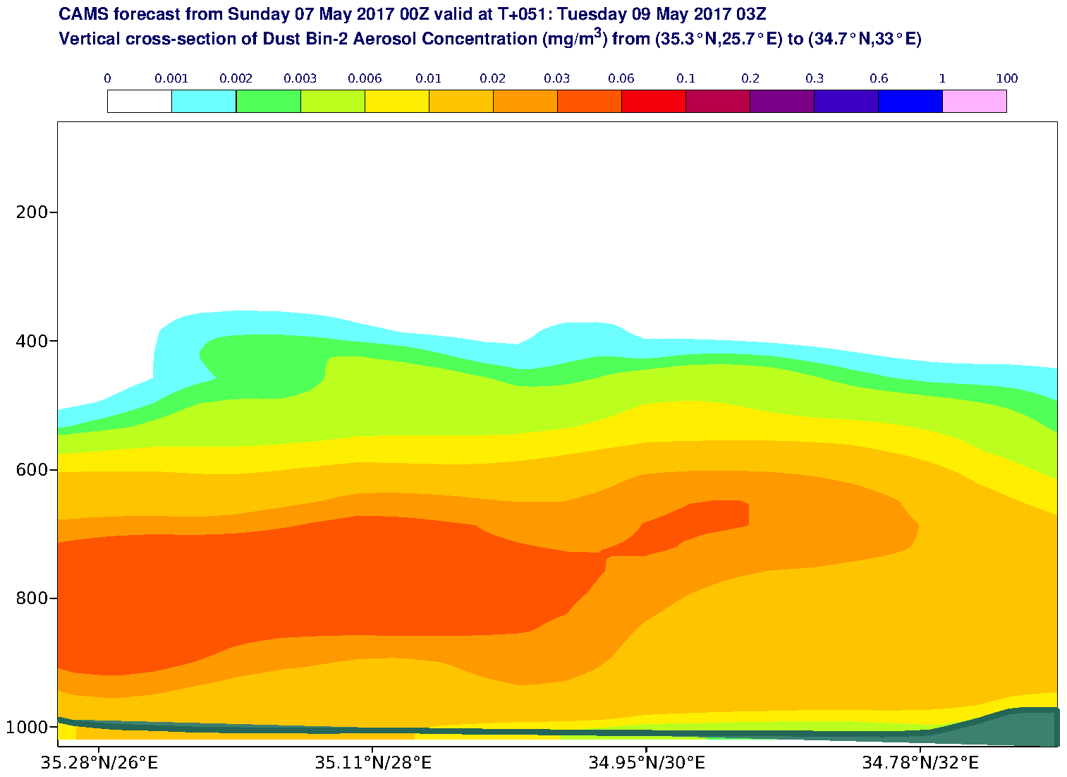 Vertical cross-section of Dust Bin-2 Aerosol Concentration (mg/m3) valid at T51 - 2017-05-09 03:00