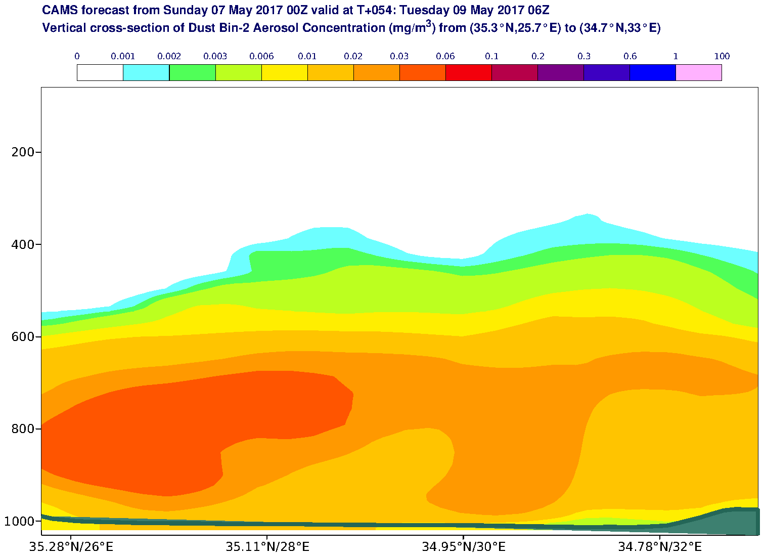 Vertical cross-section of Dust Bin-2 Aerosol Concentration (mg/m3) valid at T54 - 2017-05-09 06:00