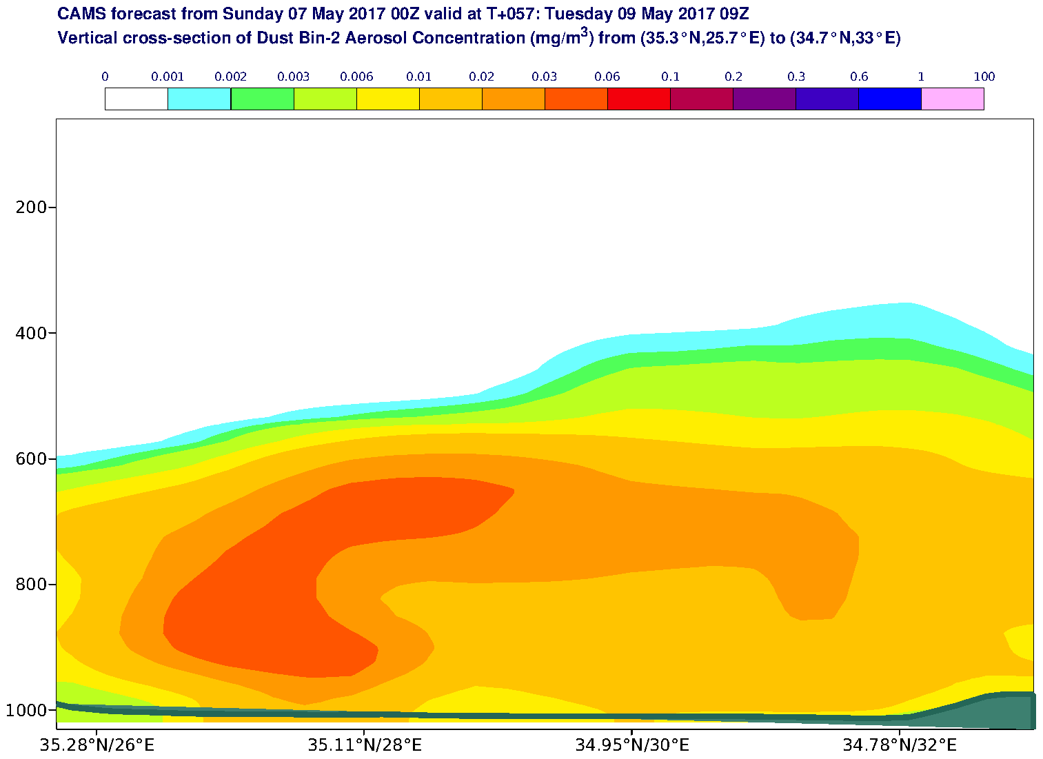 Vertical cross-section of Dust Bin-2 Aerosol Concentration (mg/m3) valid at T57 - 2017-05-09 09:00