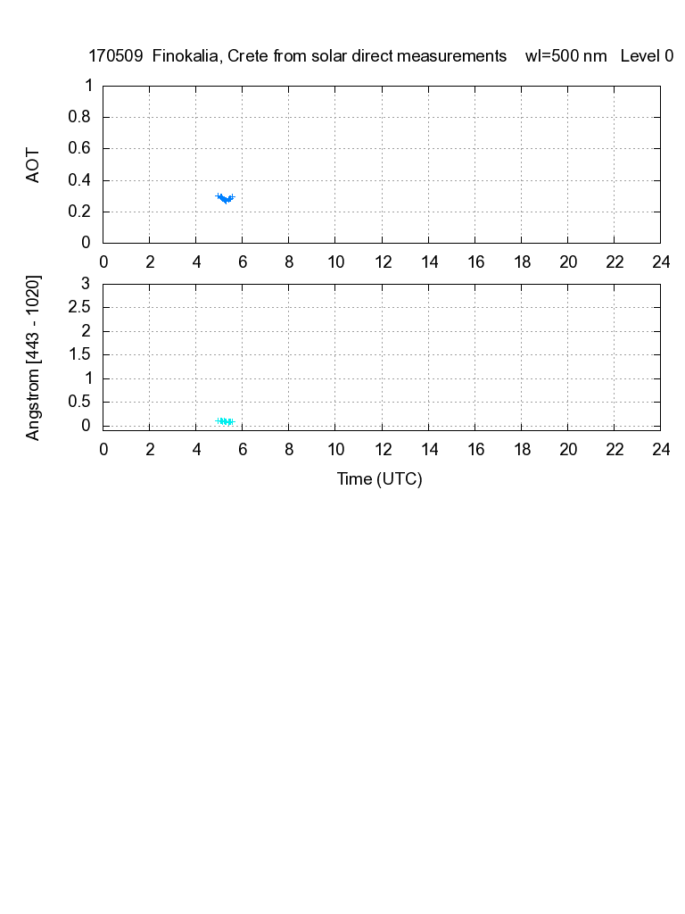 AOD and Angstroem exponent from direct solar measurements - 2017-05-09