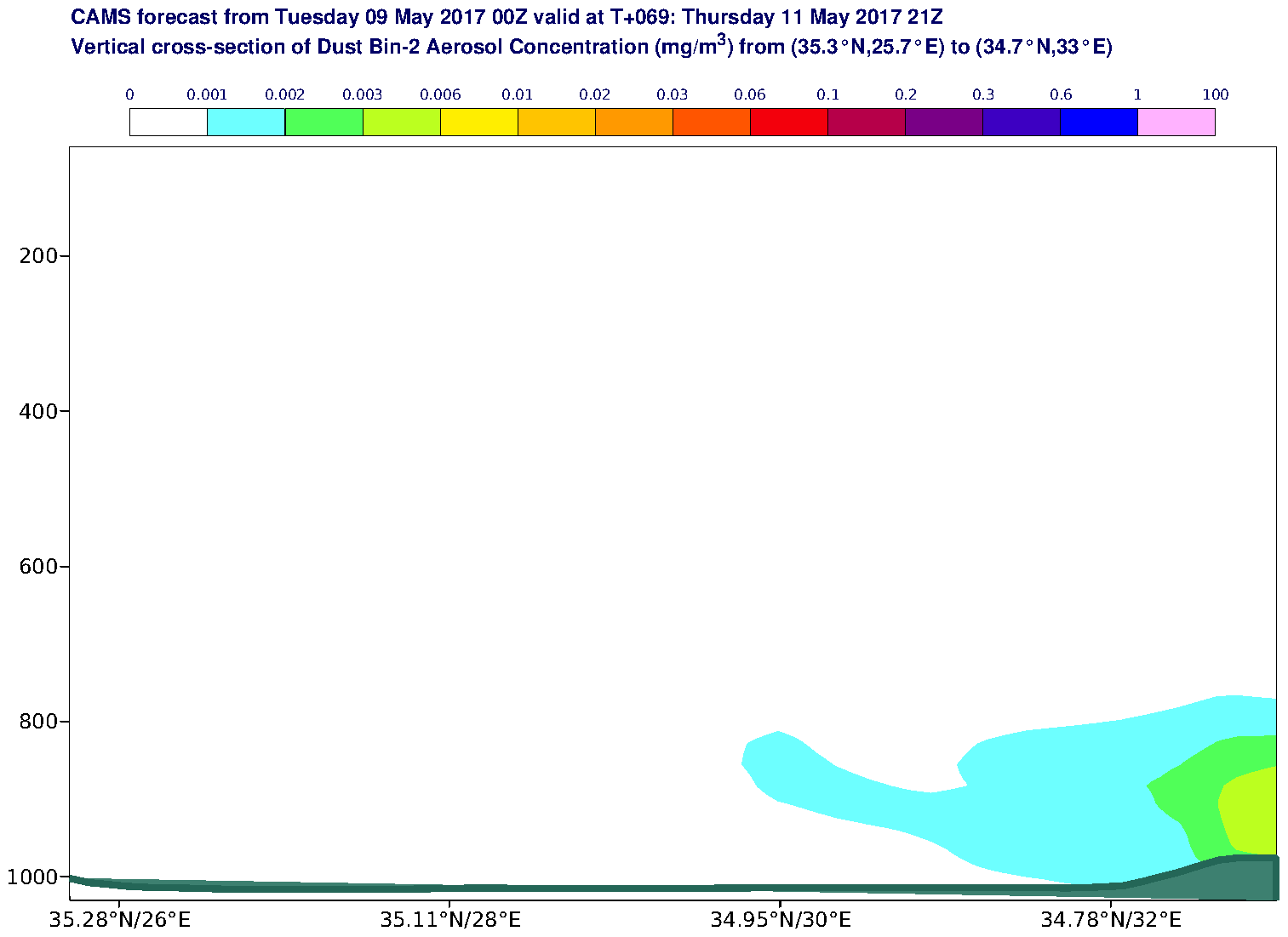 Vertical cross-section of Dust Bin-2 Aerosol Concentration (mg/m3) valid at T69 - 2017-05-11 21:00