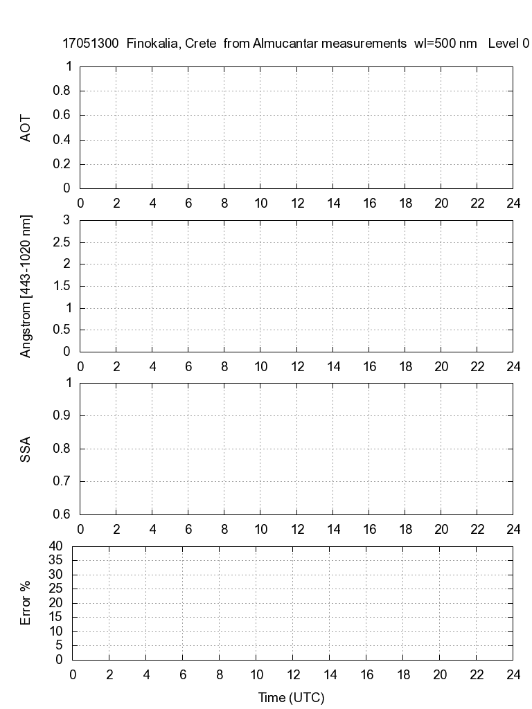 AOD, Angstroem exponent, and SSA from almucantar measurements - 2017-05-13