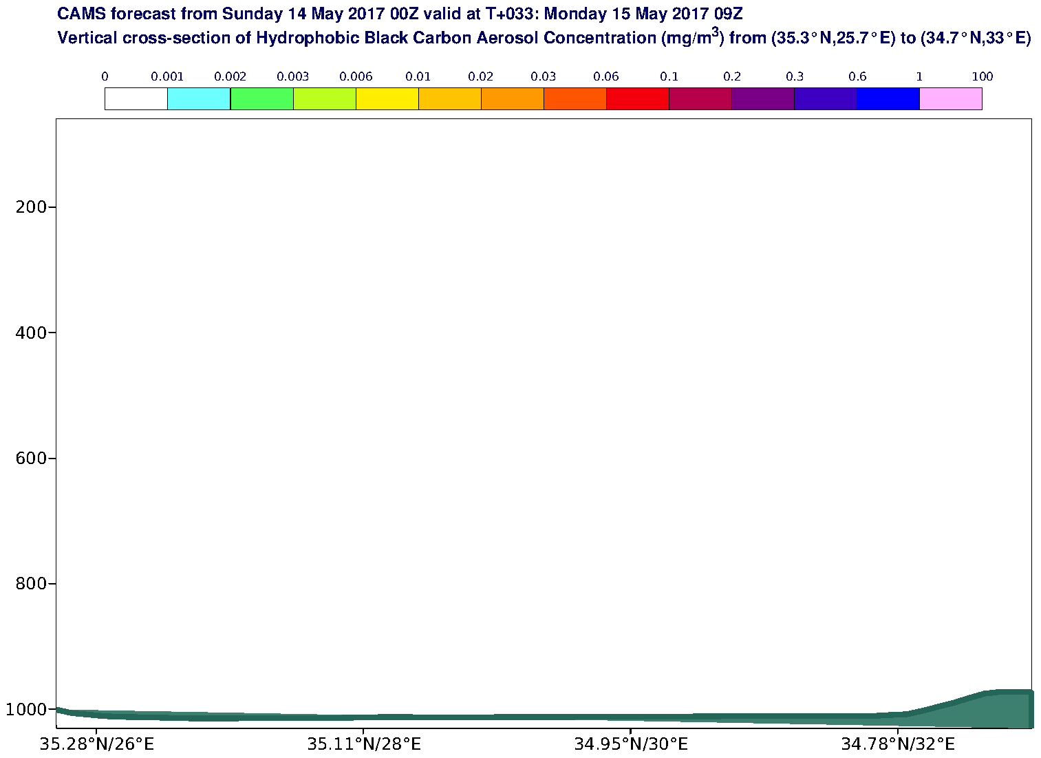 Vertical cross-section of Hydrophobic Black Carbon Aerosol Concentration (mg/m3) valid at T33 - 2017-05-15 09:00