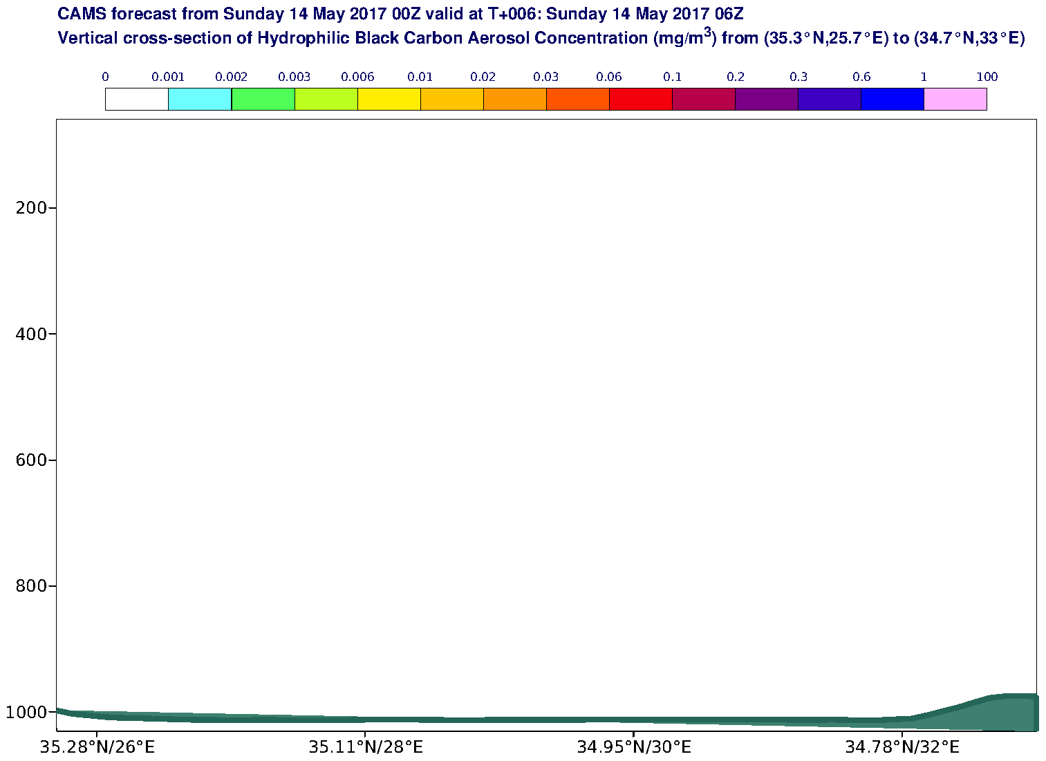 Vertical cross-section of Hydrophilic Black Carbon Aerosol Concentration (mg/m3) valid at T6 - 2017-05-14 06:00