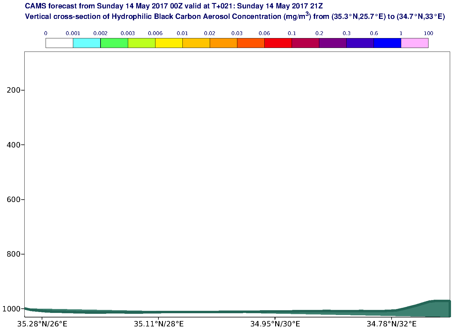 Vertical cross-section of Hydrophilic Black Carbon Aerosol Concentration (mg/m3) valid at T21 - 2017-05-14 21:00