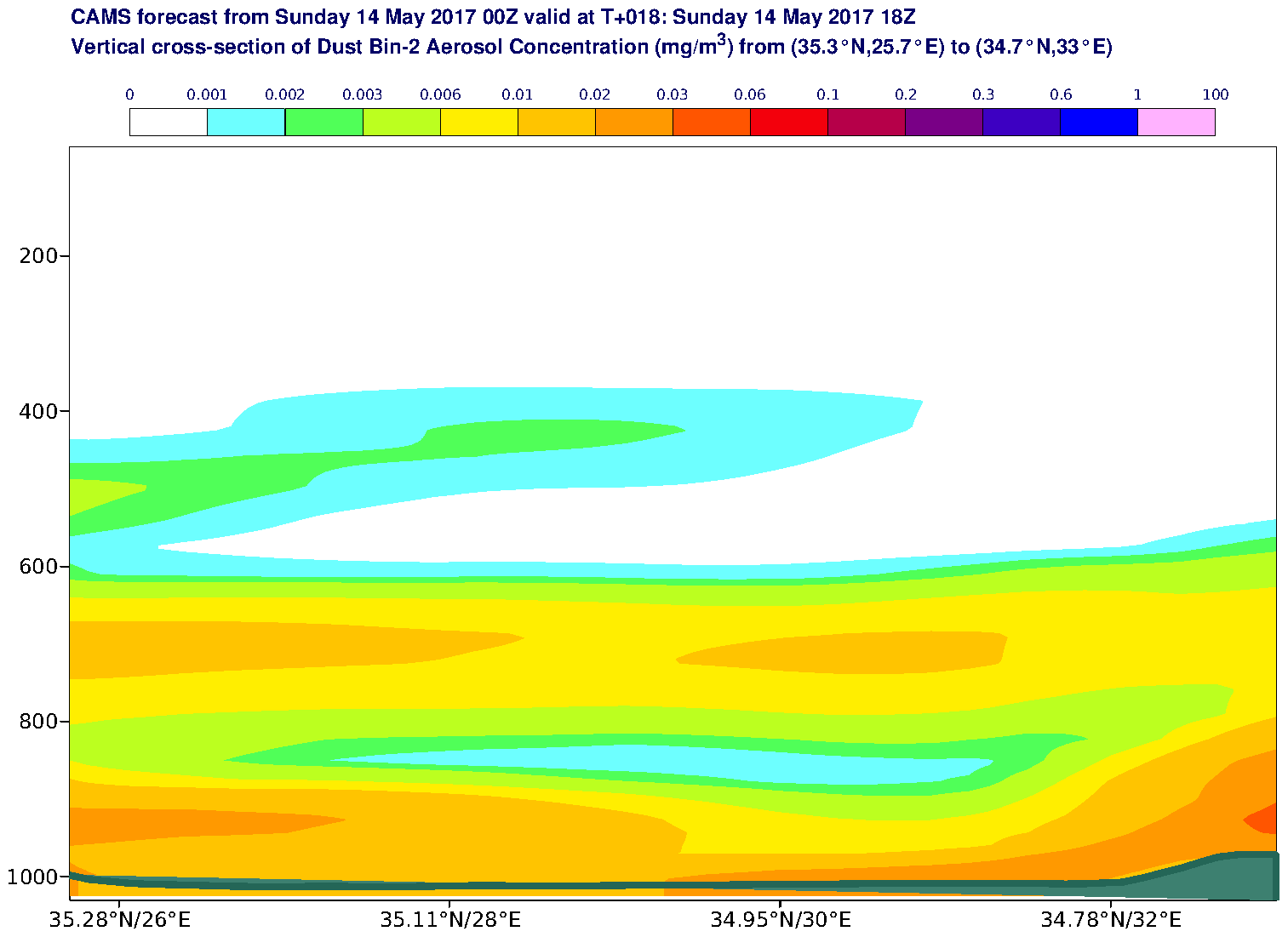Vertical cross-section of Dust Bin-2 Aerosol Concentration (mg/m3) valid at T18 - 2017-05-14 18:00
