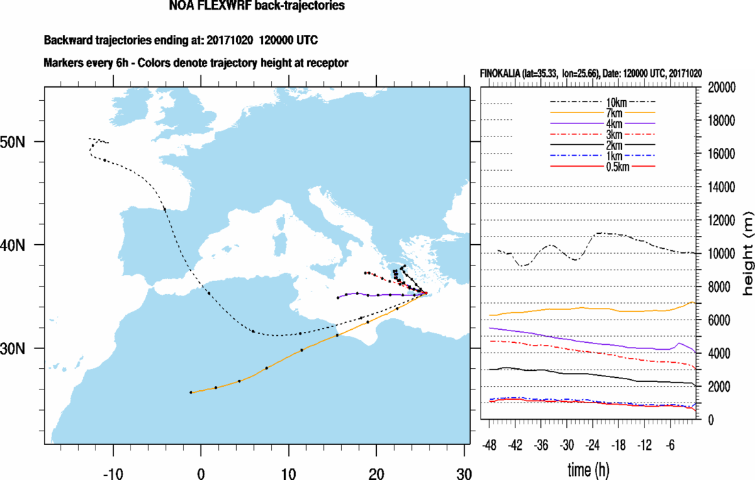 Backtrajectories forecast for Finokalia (+48h)