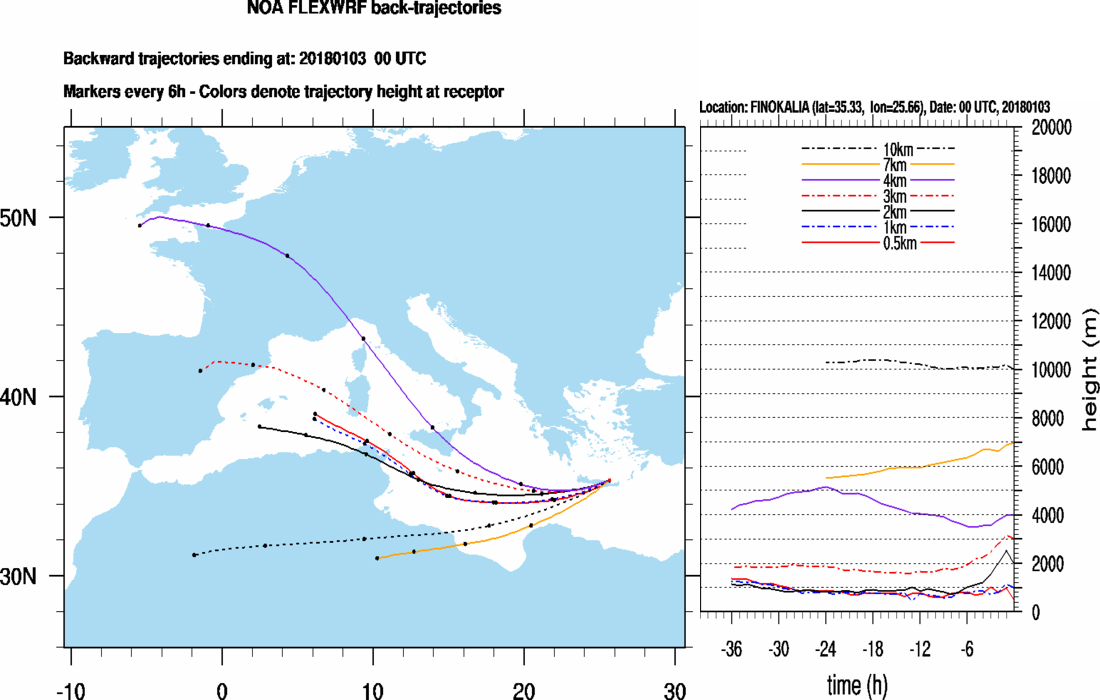 Backtrajectories forecast for Finokalia (+36h)